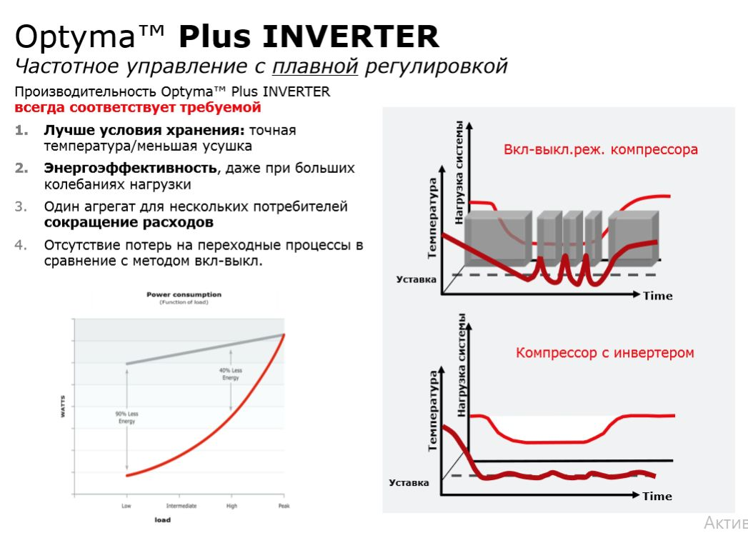 агрегат Danfoss Optyma Plus Inverter